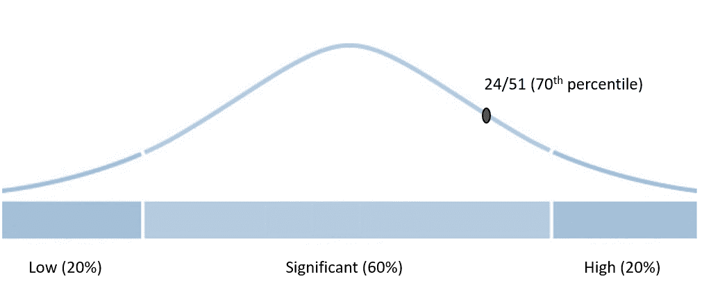 Revelian RCAT score explained