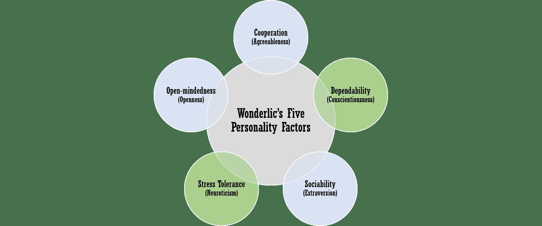 WonScore Personality Assessment